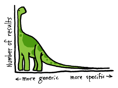 keyword phrases and long tail seo