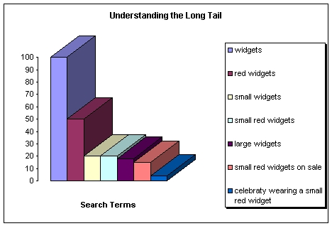 long tail keyword phrases and seo